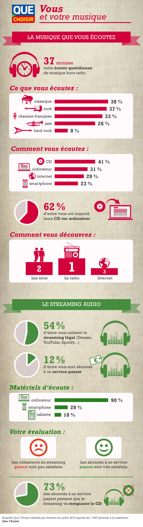 infographie-musique-et-streaming